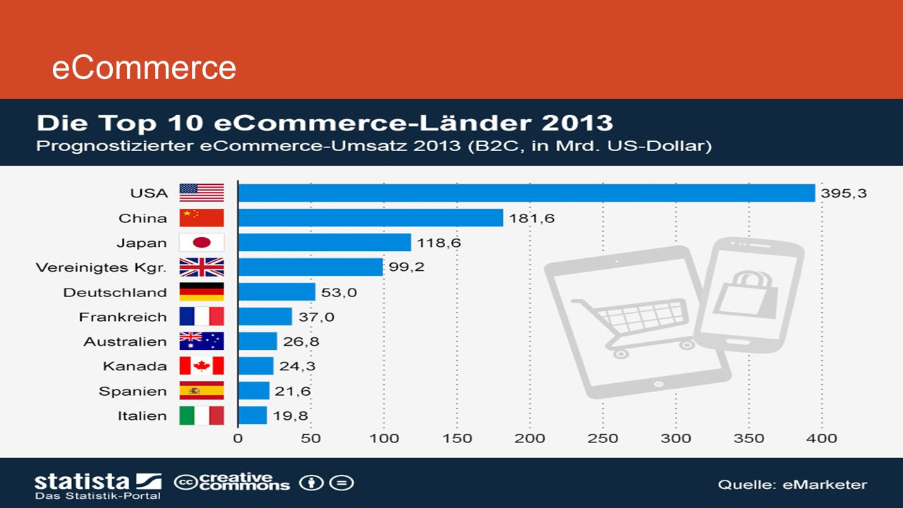 eCommerce Backlinks und Ranking