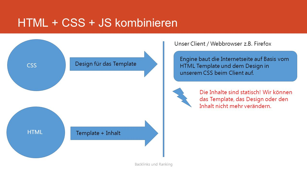 HTML + CSS + JS kombinieren