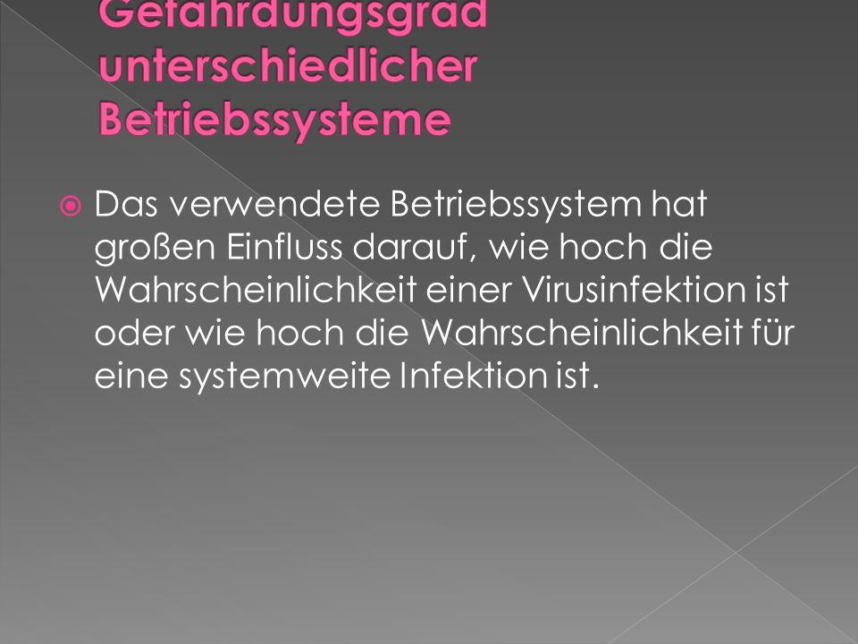 Gefährdungsgrad unterschiedlicher Betriebssysteme