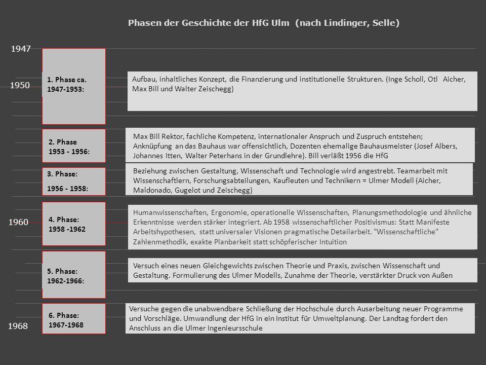 : Phasen der Geschichte der HfG Ulm (nach Lindinger, Selle) 1947