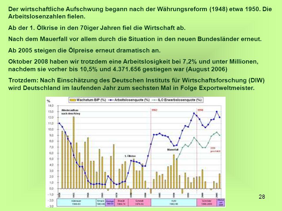 Der wirtschaftliche Aufschwung begann nach der Währungsreform (1948) etwa 1950. Die Arbeitslosenzahlen fielen.
