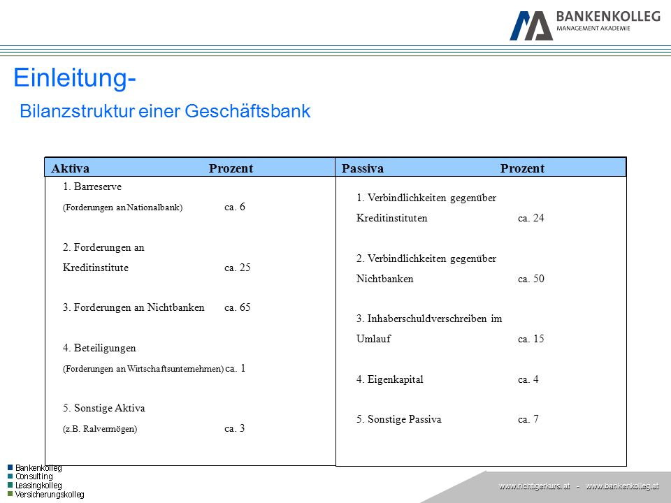 Einleitung- Bilanzstruktur einer Geschäftsbank
