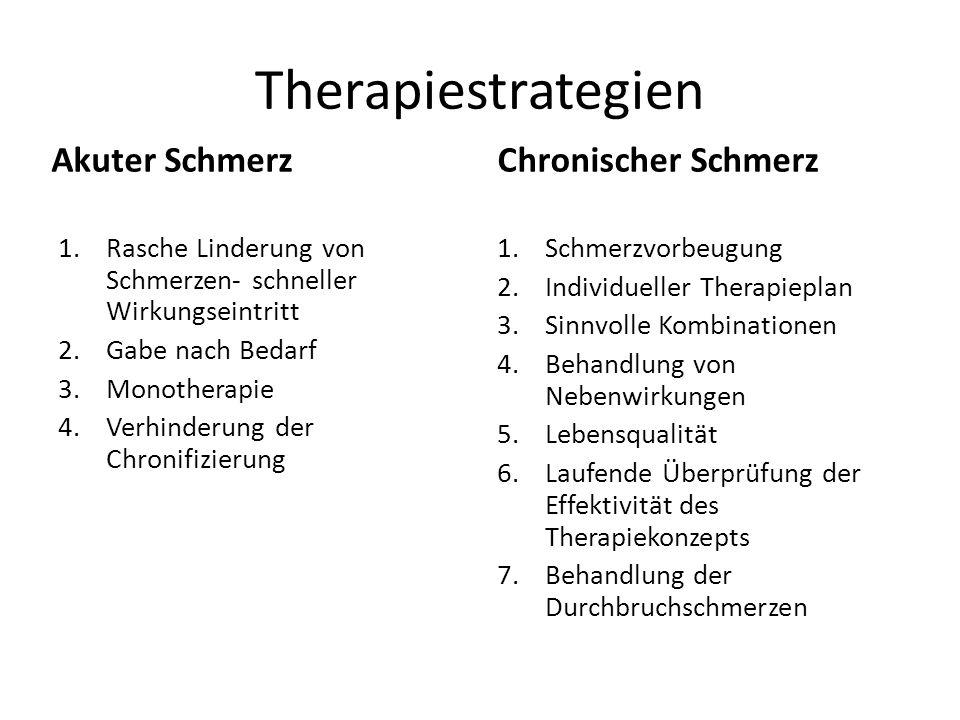 Therapiestrategien Akuter Schmerz Chronischer Schmerz