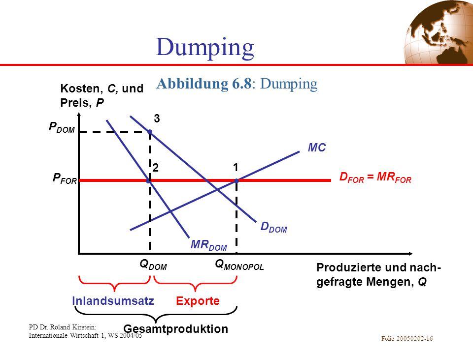Dumping Abbildung 6.8: Dumping Kosten, C, und Preis, P