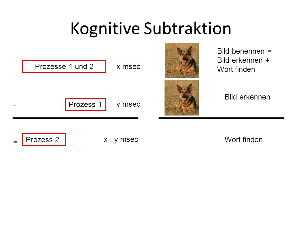 Kognitive Subtraktion