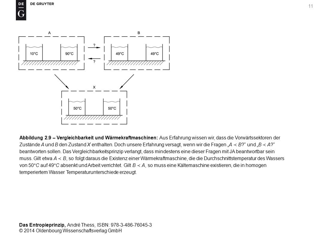 Abbildung 2.9 – Vergleichbarkeit und Wärmekraftmaschinen: Aus Erfahrung wissen wir, dass die Vorwärtssektoren der Zustände A und B den Zustand X enthalten.