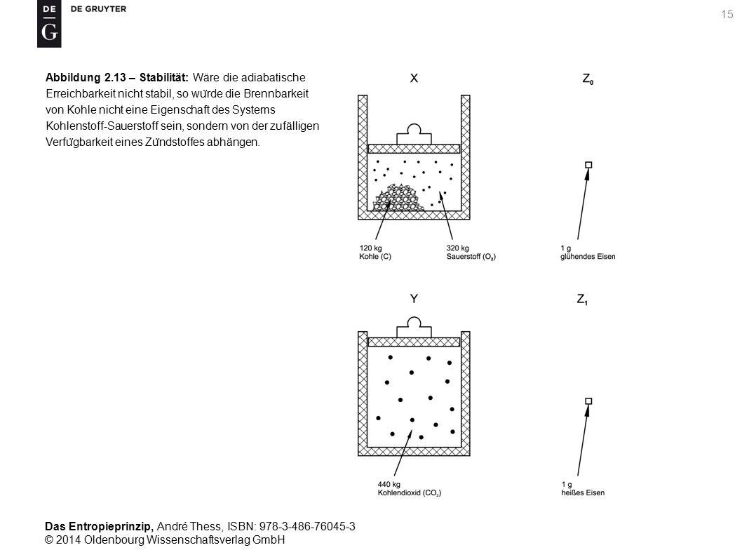 Abbildung 2.13 – Stabilität: Wäre die adiabatische Erreichbarkeit nicht stabil, so würde die Brennbarkeit von Kohle nicht eine Eigenschaft des Systems Kohlenstoff-Sauerstoff sein, sondern von der zufälligen Verfügbarkeit eines Zündstoffes abhängen.
