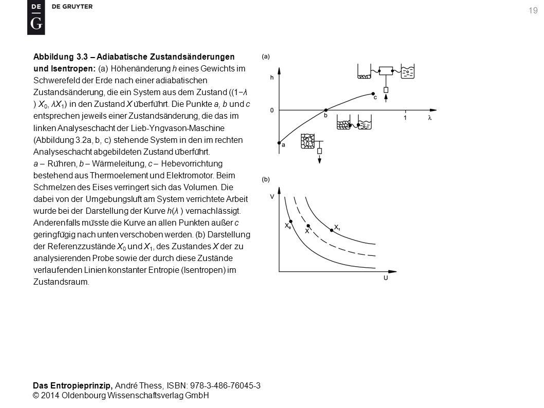 Abbildung 3.3 – Adiabatische Zustandsänderungen und Isentropen: (a) Höhenänderung h eines Gewichts im Schwerefeld der Erde nach einer adiabatischen Zustandsänderung, die ein System aus dem Zustand ((1−λ ) X0, λX1) in den Zustand X überführt.