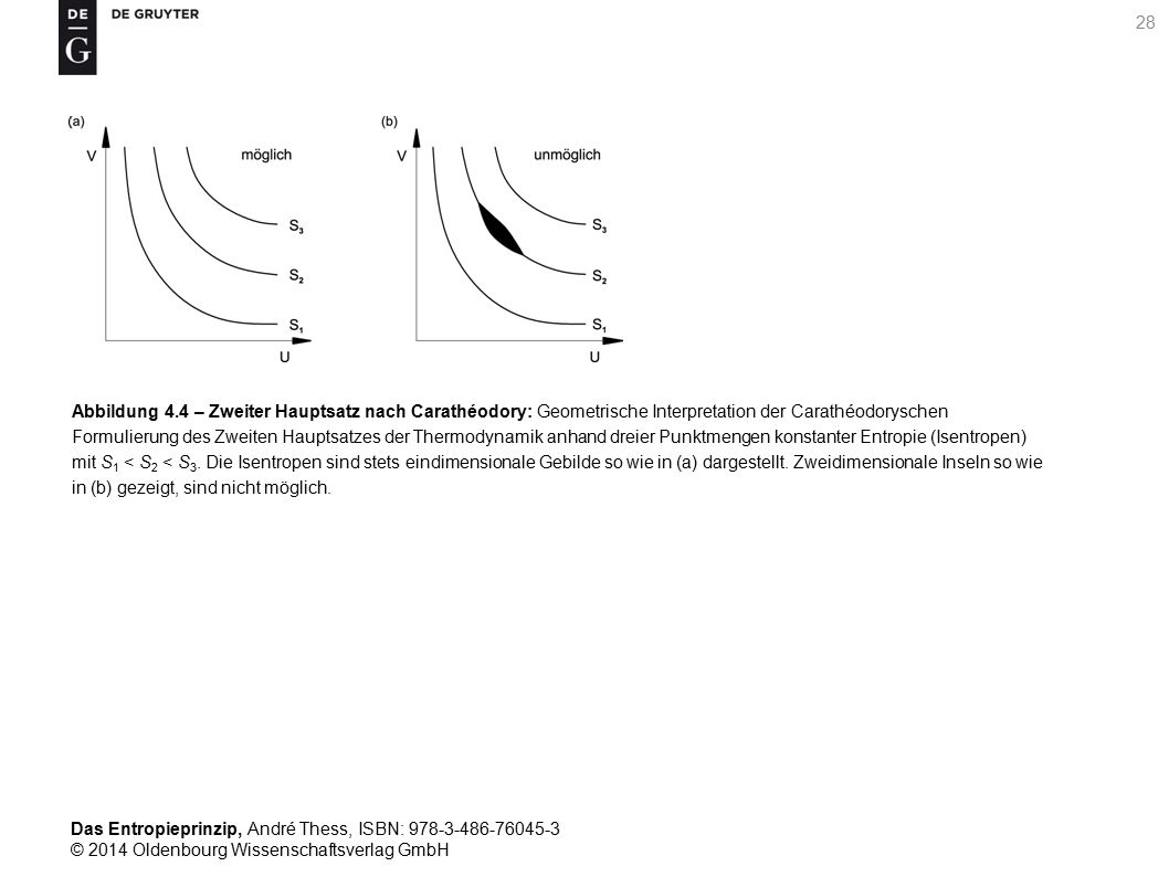 Abbildung 4.4 – Zweiter Hauptsatz nach Carathéodory: Geometrische Interpretation der Carathéodoryschen Formulierung des Zweiten Hauptsatzes der Thermodynamik anhand dreier Punktmengen konstanter Entropie (Isentropen) mit S1 < S2 < S3.
