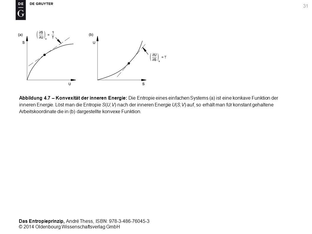 Abbildung 4.7 – Konvexität der inneren Energie: Die Entropie eines einfachen Systems (a) ist eine konkave Funktion der inneren Energie.
