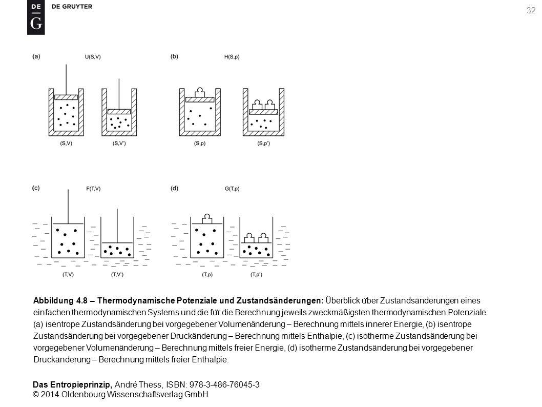 Abbildung 4.8 – Thermodynamische Potenziale und Zustandsänderungen: Überblick über Zustandsänderungen eines einfachen thermodynamischen Systems und die für die Berechnung jeweils zweckmäßigsten thermodynamischen Potenziale.
