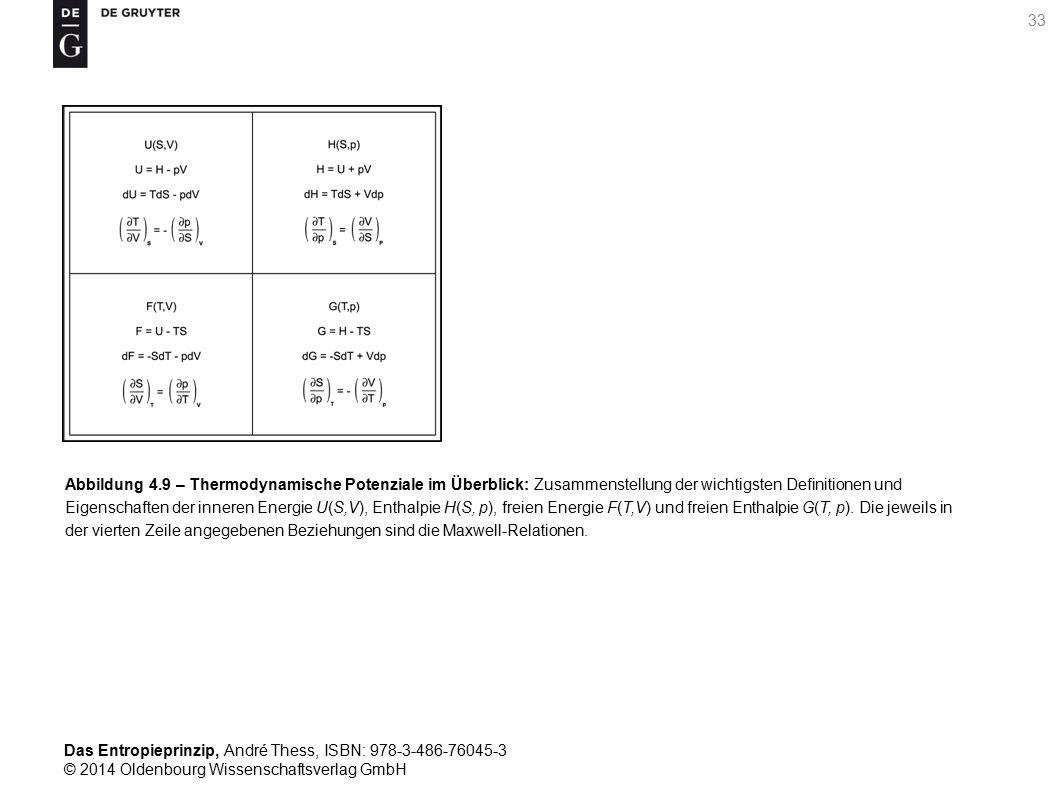 Abbildung 4.9 – Thermodynamische Potenziale im Überblick: Zusammenstellung der wichtigsten Definitionen und Eigenschaften der inneren Energie U(S,V), Enthalpie H(S, p), freien Energie F(T,V) und freien Enthalpie G(T, p).