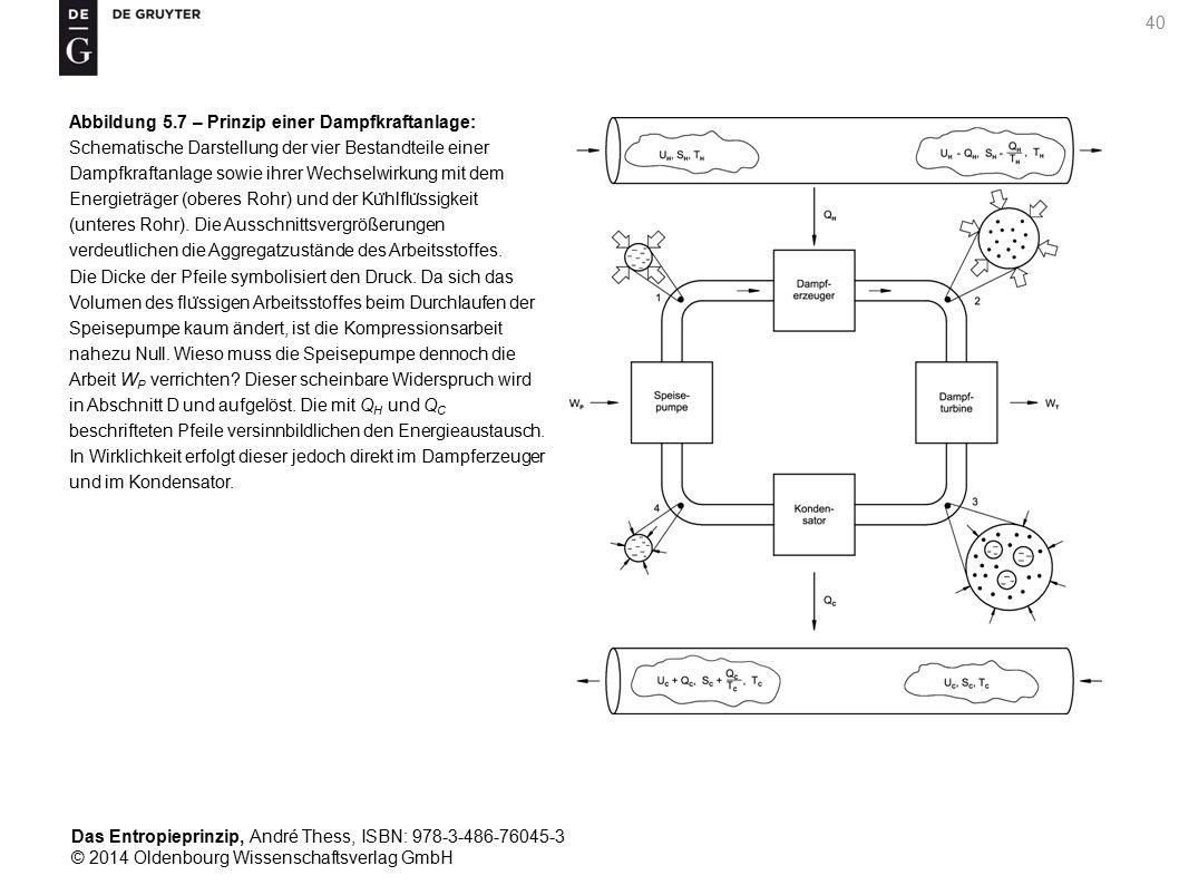 Abbildung 5.7 – Prinzip einer Dampfkraftanlage: Schematische Darstellung der vier Bestandteile einer Dampfkraftanlage sowie ihrer Wechselwirkung mit dem Energieträger (oberes Rohr) und der Kühlflüssigkeit (unteres Rohr).