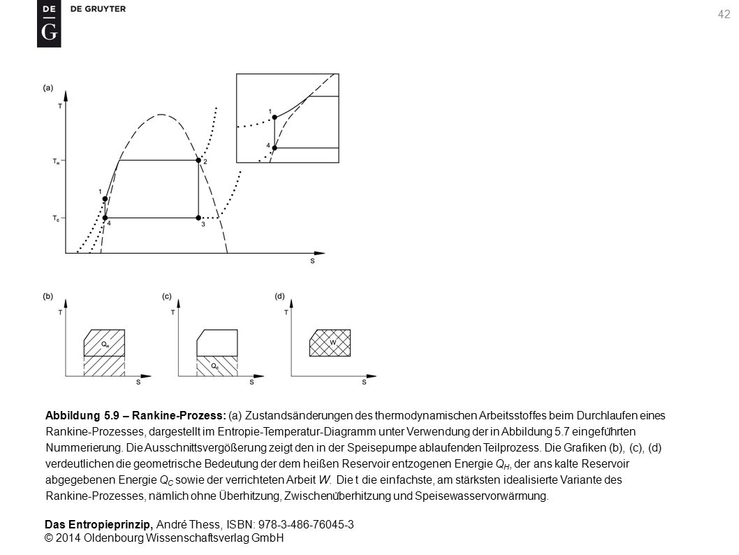 Abbildung 5.9 – Rankine-Prozess: (a) Zustandsänderungen des thermodynamischen Arbeitsstoffes beim Durchlaufen eines Rankine-Prozesses, dargestellt im Entropie-Temperatur-Diagramm unter Verwendung der in Abbildung 5.7 eingeführten Nummerierung.