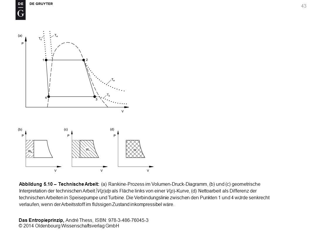 Abbildung 5.10 – Technische Arbeit: (a) Rankine-Prozess im Volumen-Druck-Diagramm, (b) und (c) geometrische Interpretation der technischen Arbeit ∫V(p)dp als Fläche links von einer V(p)-Kurve, (d) Nettoarbeit als Differenz der technischen Arbeiten in Speisepumpe und Turbine.