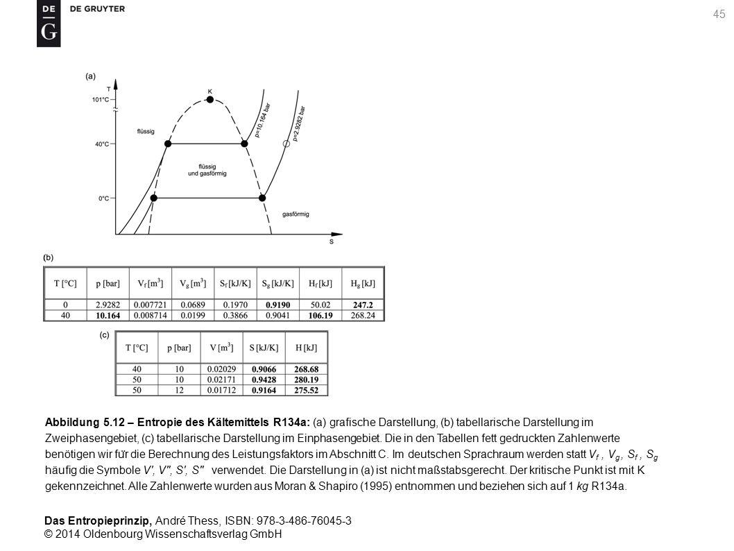 Abbildung 5.12 – Entropie des Kältemittels R134a: (a) grafische Darstellung, (b) tabellarische Darstellung im Zweiphasengebiet, (c) tabellarische Darstellung im Einphasengebiet.