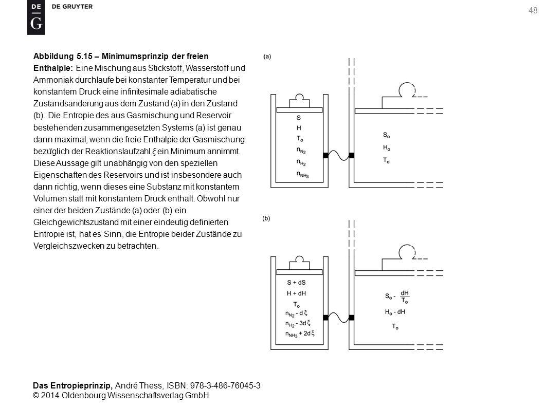 Abbildung 5.15 – Minimumsprinzip der freien Enthalpie: Eine Mischung aus Stickstoff, Wasserstoff und Ammoniak durchlaufe bei konstanter Temperatur und bei konstantem Druck eine infinitesimale adiabatische Zustandsänderung aus dem Zustand (a) in den Zustand (b).