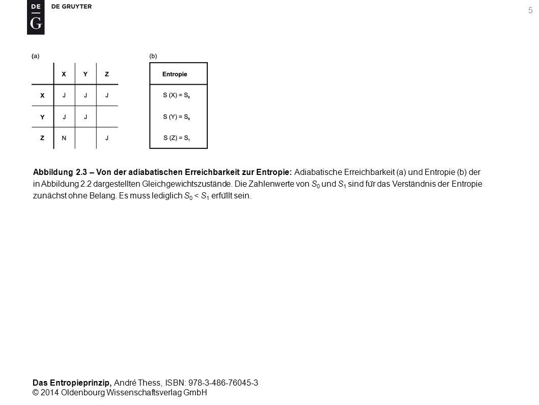 Abbildung 2.3 – Von der adiabatischen Erreichbarkeit zur Entropie: Adiabatische Erreichbarkeit (a) und Entropie (b) der in Abbildung 2.2 dargestellten Gleichgewichtszustände.