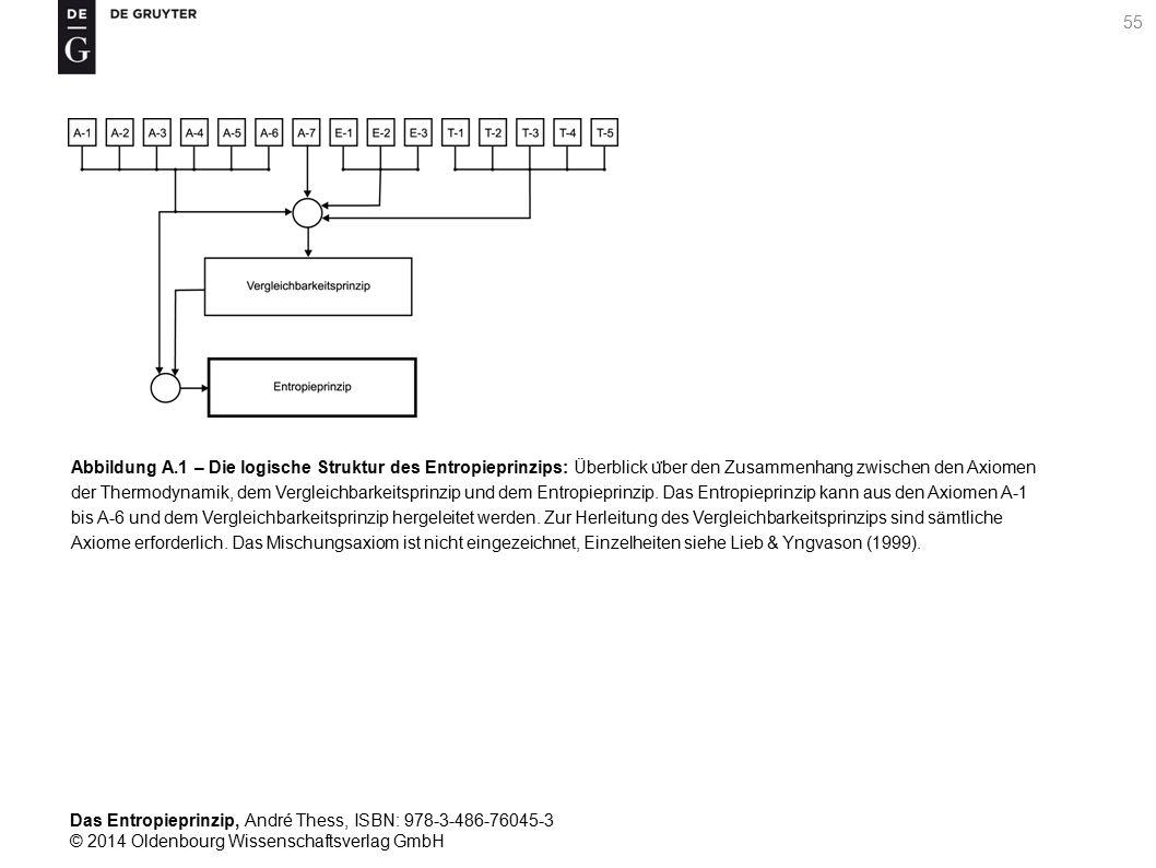 Abbildung A.1 – Die logische Struktur des Entropieprinzips: Überblick über den Zusammenhang zwischen den Axiomen der Thermodynamik, dem Vergleichbarkeitsprinzip und dem Entropieprinzip.