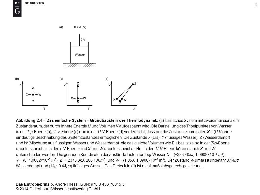 Abbildung 2.4 – Das einfache System – Grundbaustein der Thermodynamik: (a) Einfaches System mit zweidimensionalem Zustandsraum, der durch innere Energie U und Volumen V aufgespannt wird.