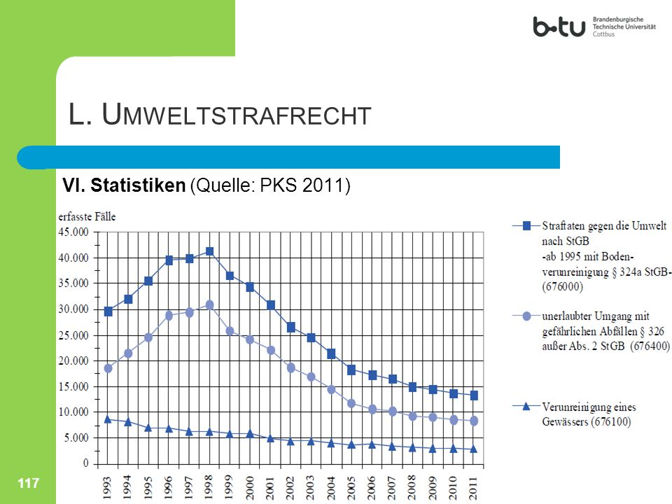 L. Umweltstrafrecht VI. Statistiken (Quelle: PKS 2011)