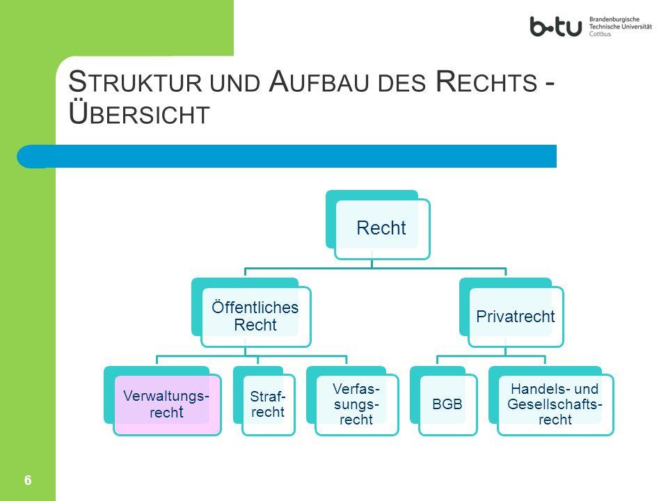 Struktur und Aufbau des Rechts - Übersicht