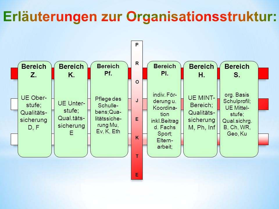Erläuterungen zur Organisationsstruktur: