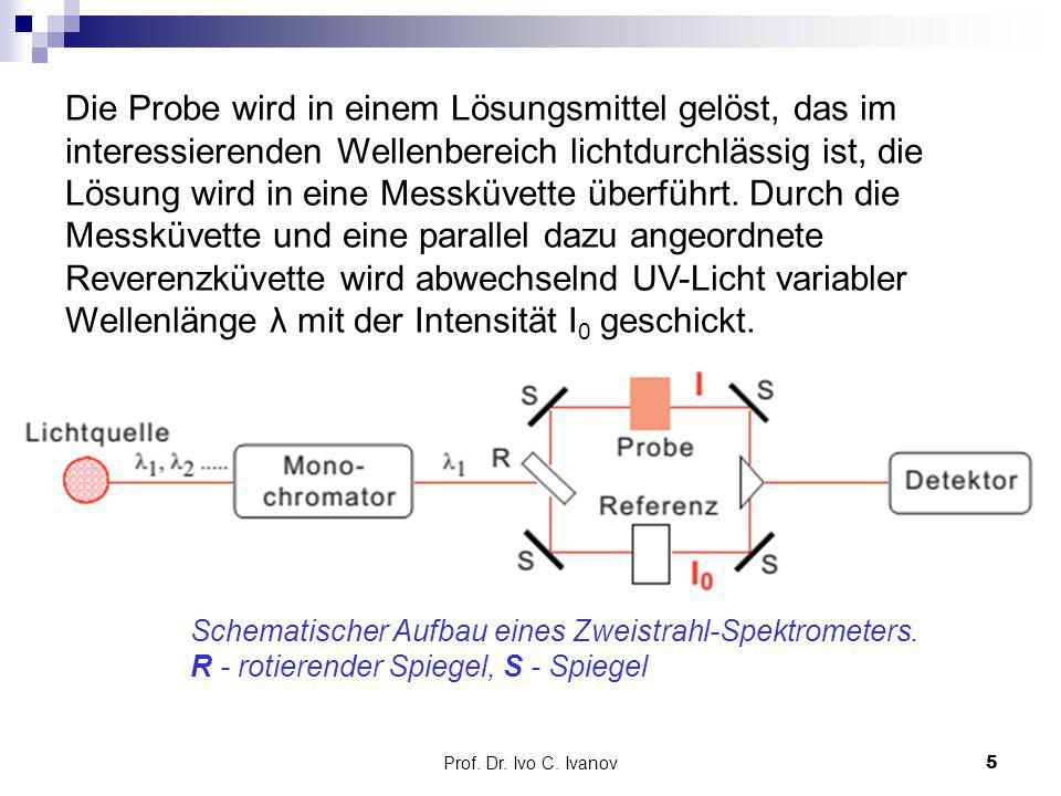Die Probe wird in einem Lösungsmittel gelöst, das im interessierenden Wellenbereich lichtdurchlässig ist, die Lösung wird in eine Messküvette überführt. Durch die Messküvette und eine parallel dazu angeordnete Reverenzküvette wird abwechselnd UV-Licht variabler Wellenlänge λ mit der Intensität I0 geschickt.