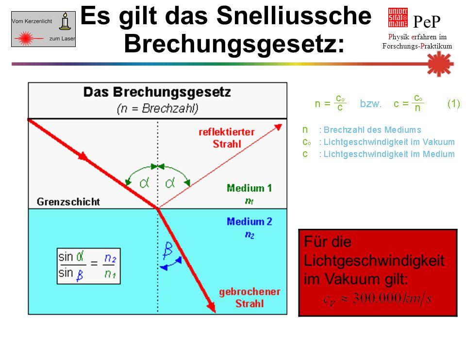 Es gilt das Snelliussche Brechungsgesetz: