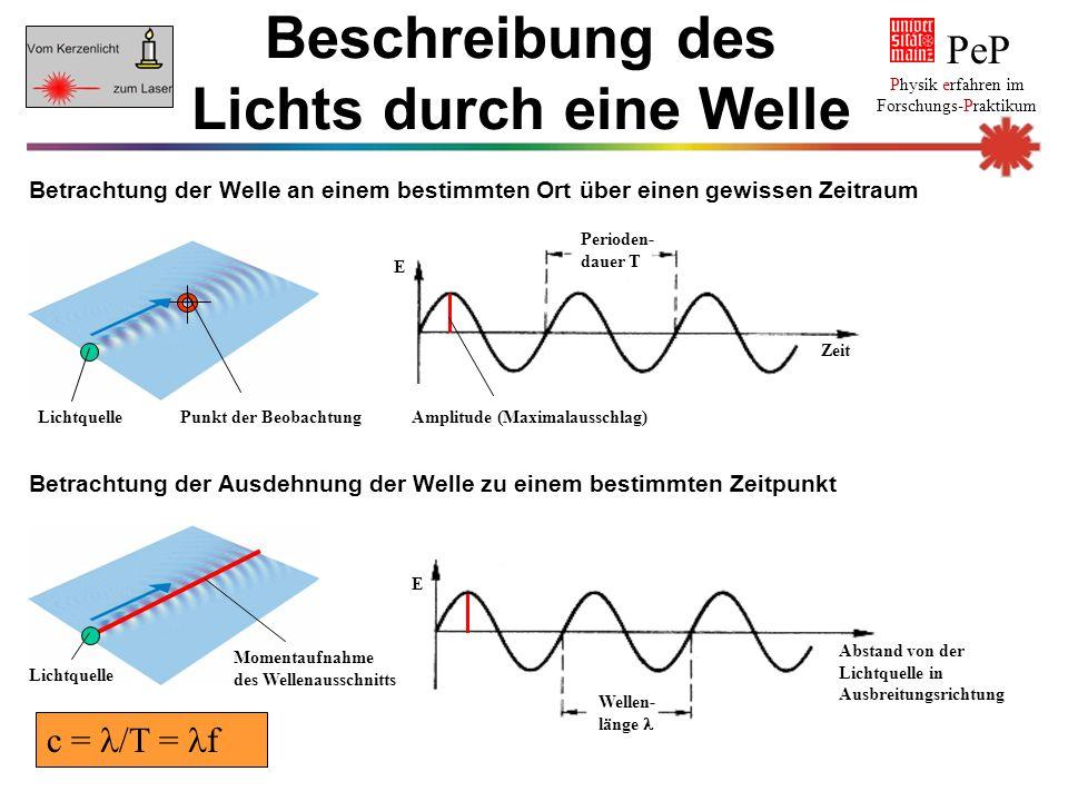 Beschreibung des Lichts durch eine Welle