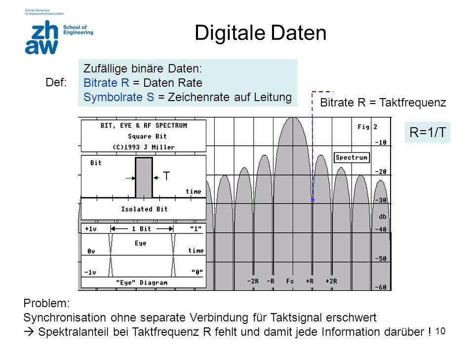 Digitale Daten R=1/T Zufällige binäre Daten: Bitrate R = Daten Rate