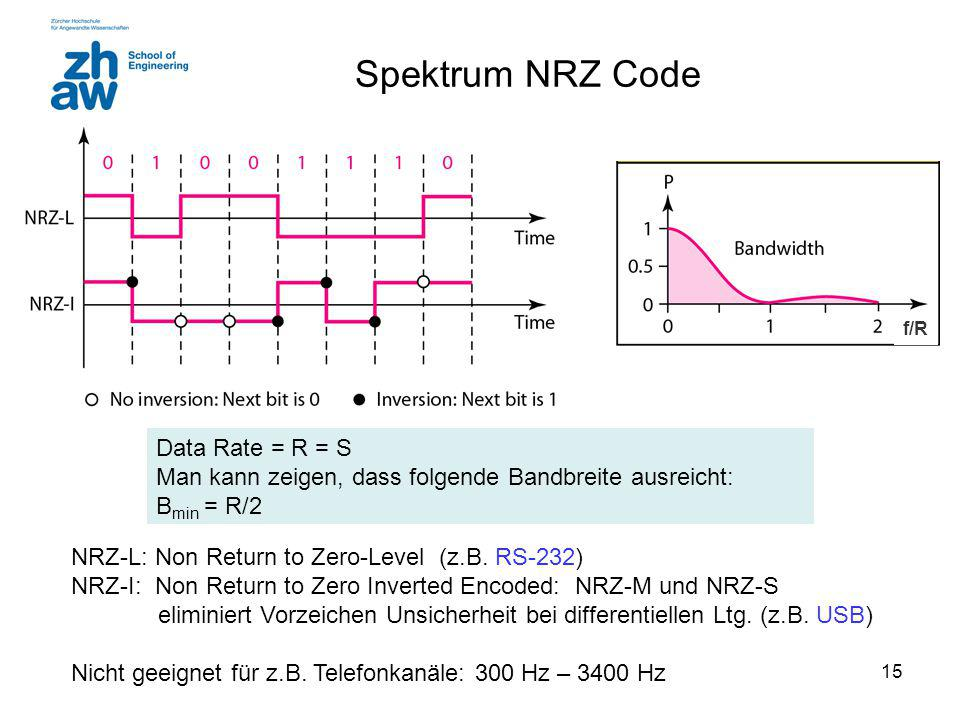 Spektrum NRZ Code Data Rate = R = S