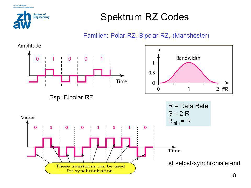 Spektrum RZ Codes Familien: Polar-RZ, Bipolar-RZ, (Manchester)