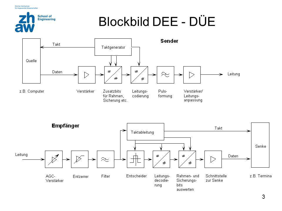 Blockbild DEE - DÜE