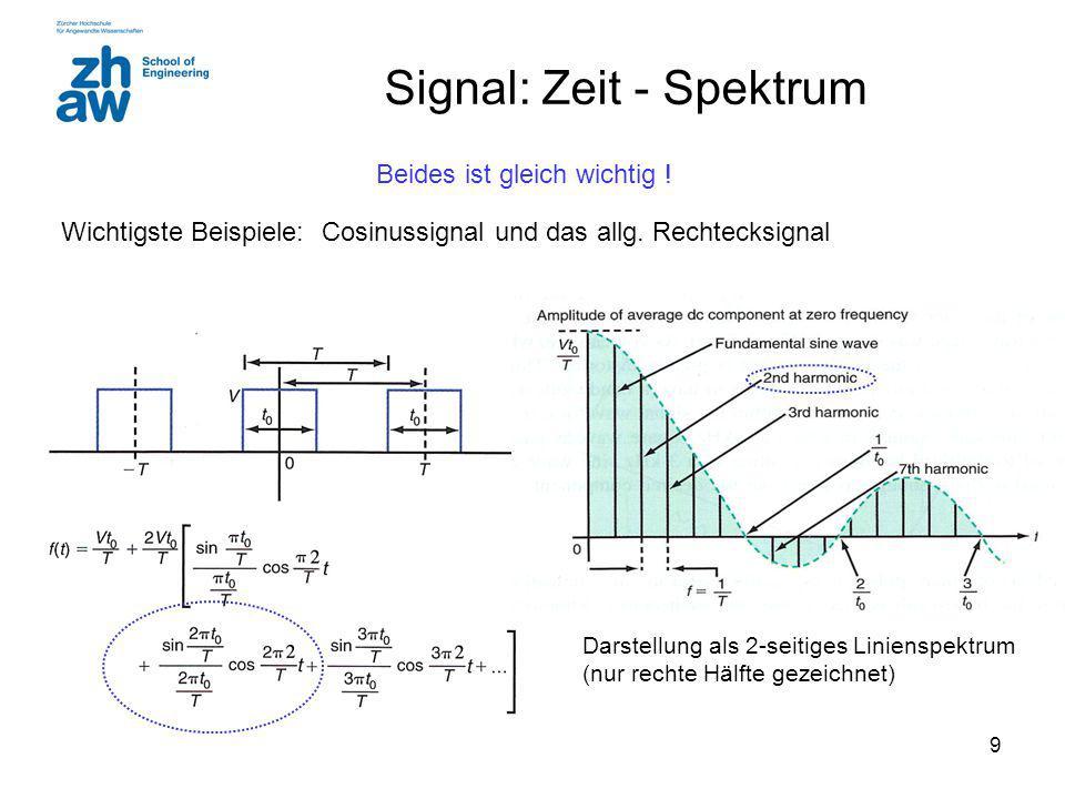 Signal: Zeit - Spektrum