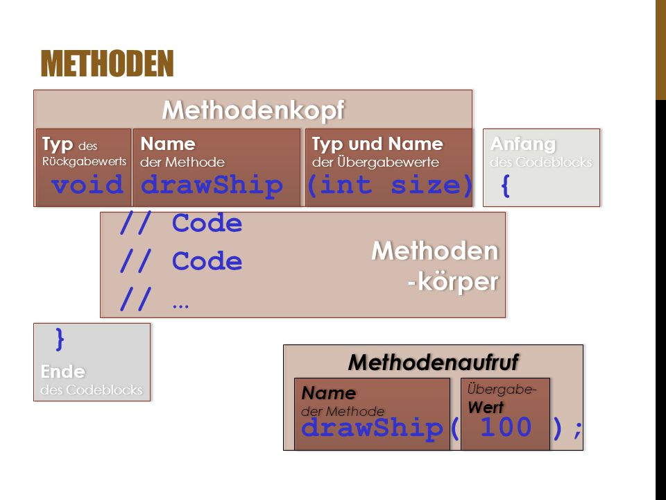 Methoden void drawShip (int size) { // Code // … } drawShip( 100 );