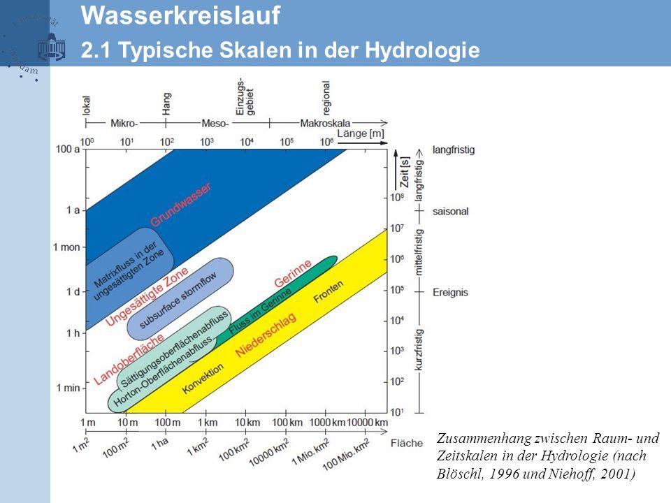 Wasserkreislauf 2.1 Typische Skalen in der Hydrologie
