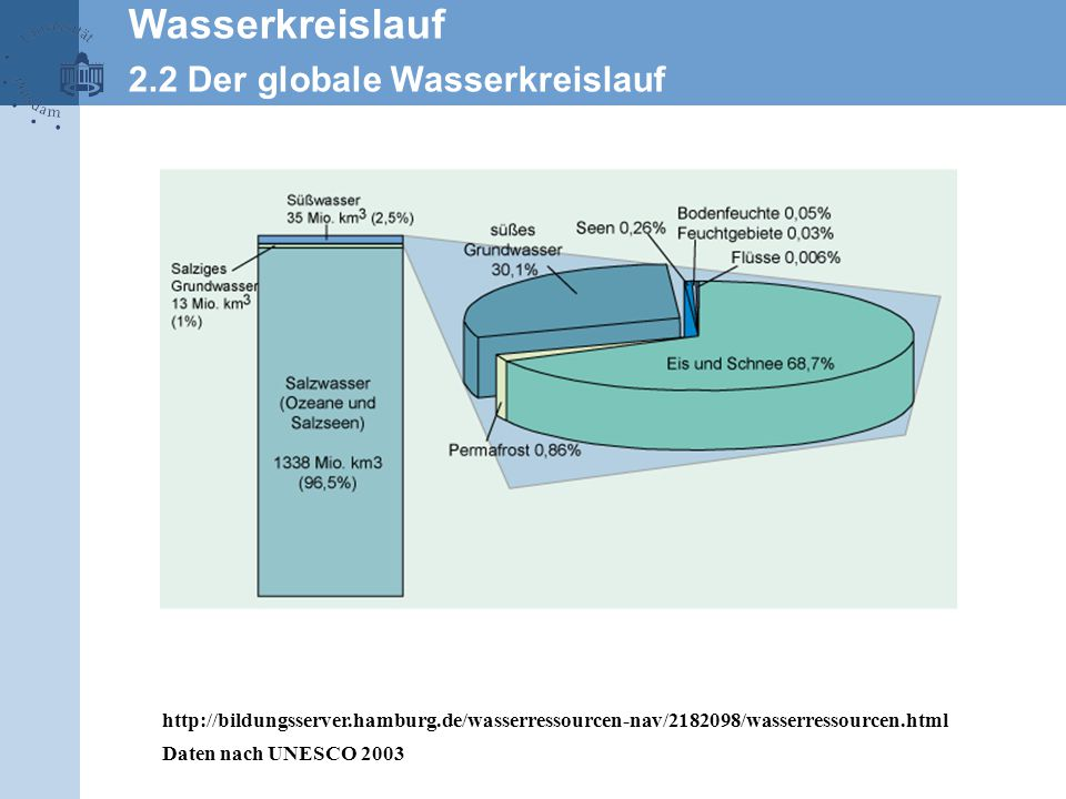 Wasserkreislauf 2.2 Der globale Wasserkreislauf