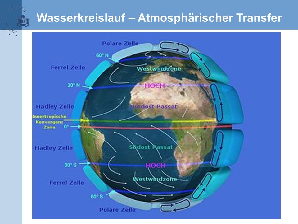 Wasserkreislauf – Atmosphärischer Transfer