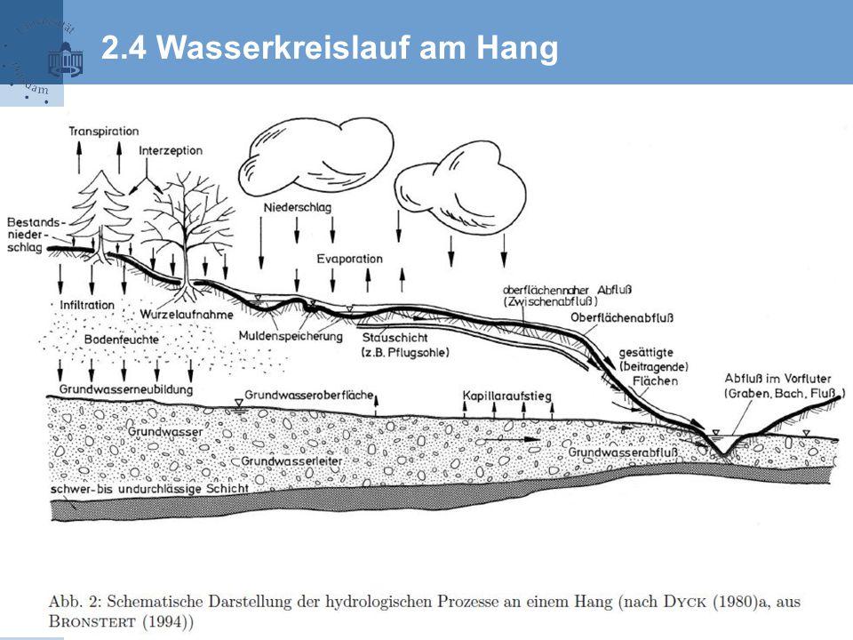 2.4 Wasserkreislauf am Hang