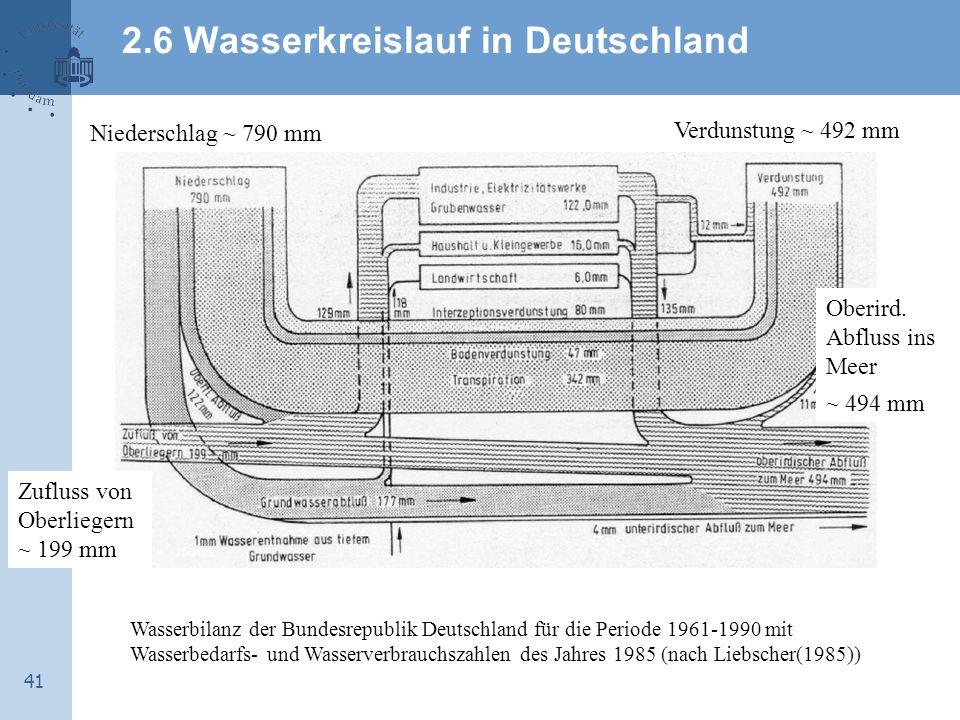 2.6 Wasserkreislauf in Deutschland