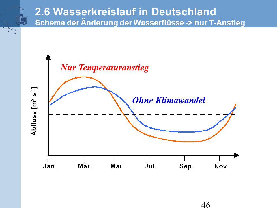 2.6 Wasserkreislauf in Deutschland Schema der Änderung der Wasserflüsse -> nur T-Anstieg