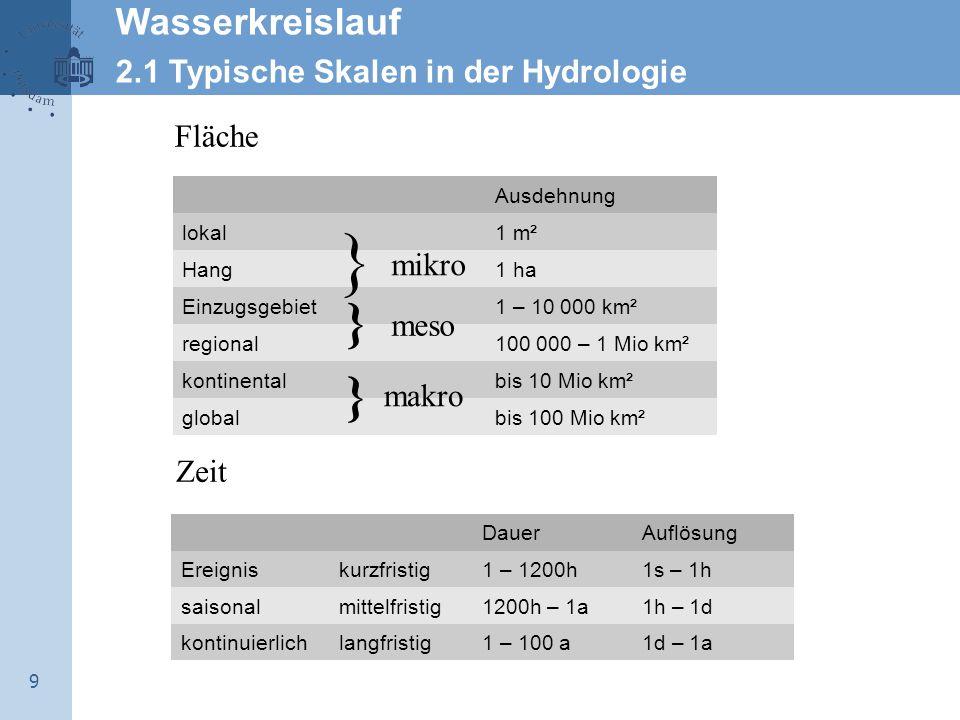 } } } Wasserkreislauf 2.1 Typische Skalen in der Hydrologie Fläche