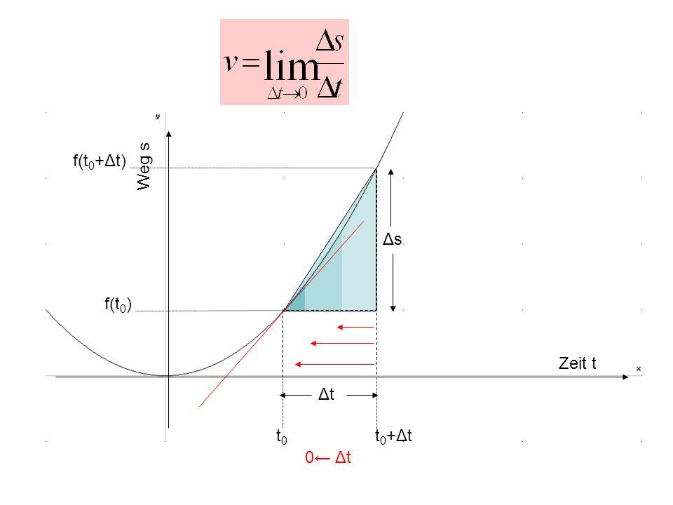 Zeit t Weg s Δt Δs f(t0+Δt) f(t0) t0 t0+Δt 0← Δt