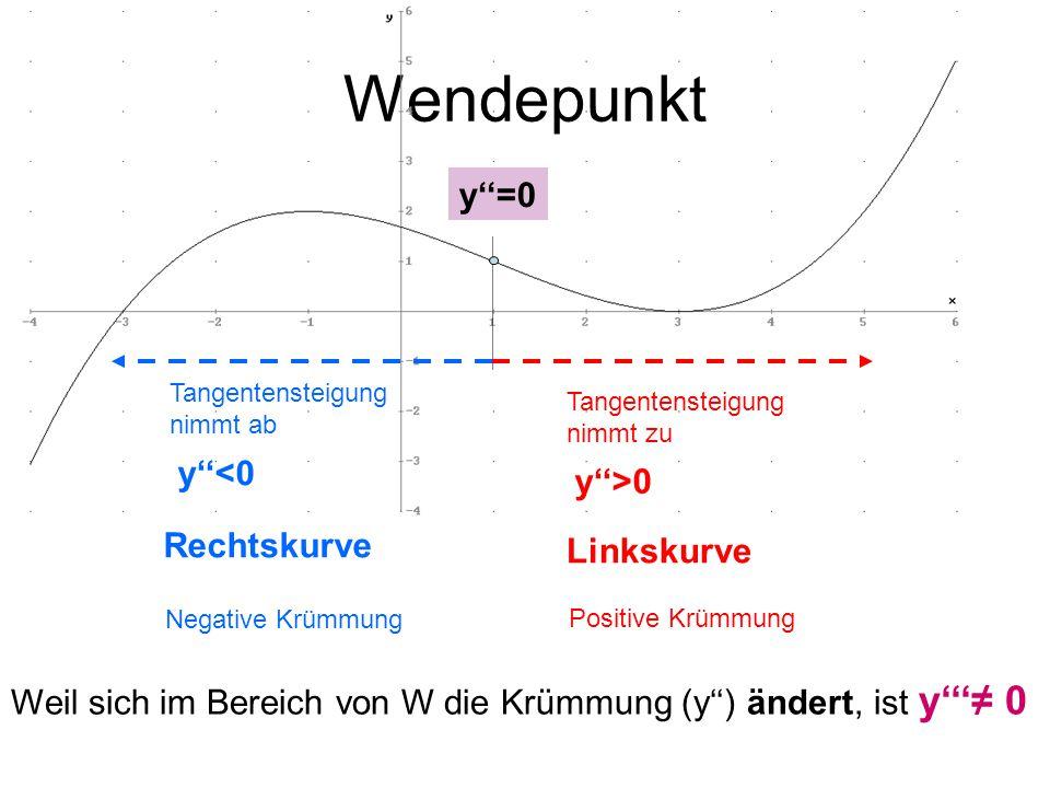 Wendepunkt y''=0 y''<0 y''>0 Rechtskurve Linkskurve