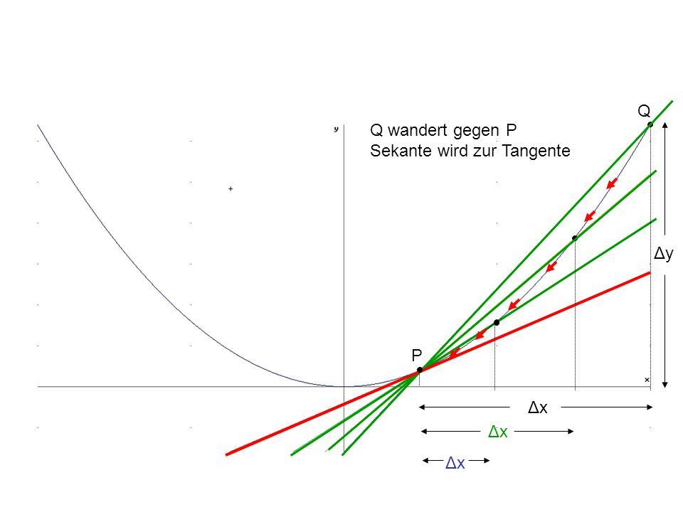 Q Q wandert gegen P Sekante wird zur Tangente Δy P Δx Δx Δx