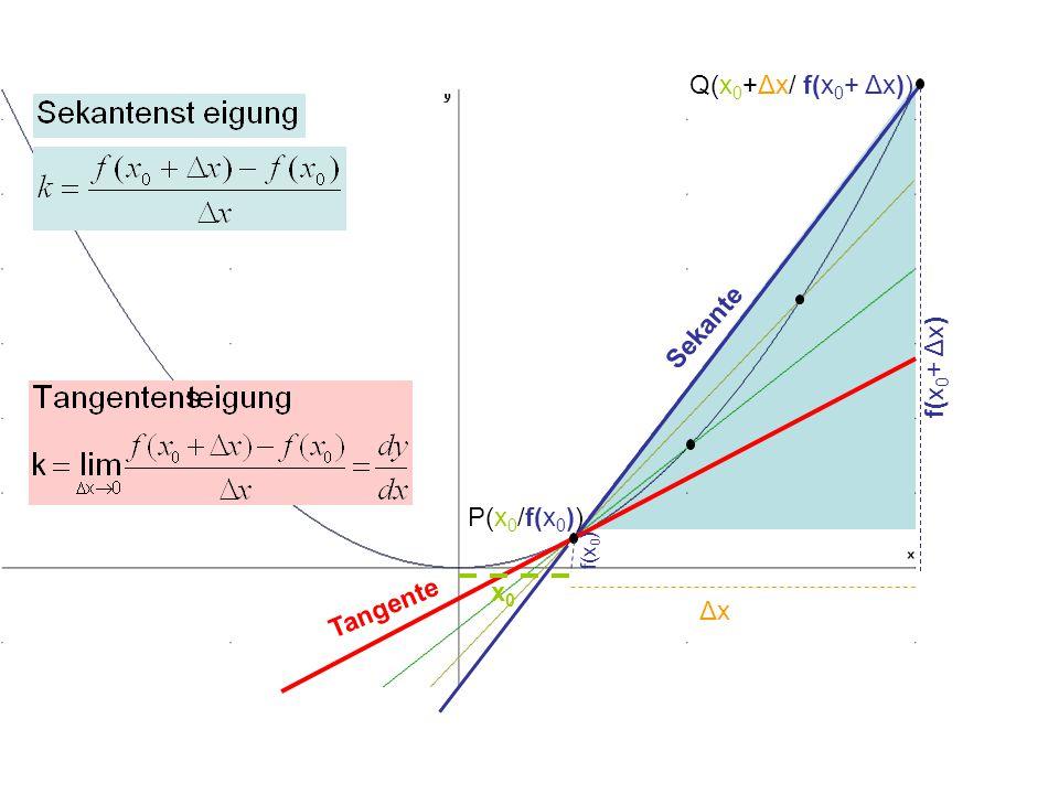 P(x0/f(x0)) Q(x0+Δx/ f(x0+ Δx)) Sekante Tangente f(x0+ Δx) f(x0) Δx x0