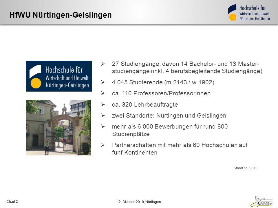 HfWU Nürtingen-Geislingen