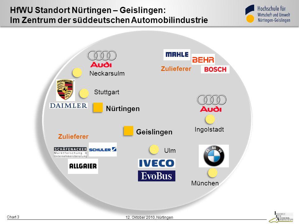 HfWU Standort Nürtingen – Geislingen: