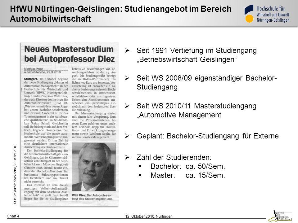HfWU Nürtingen-Geislingen: Studienangebot im Bereich